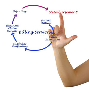 healthcare billing and reimbursement cycle