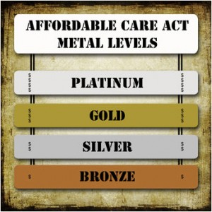 Affordable Care Act Plan Levels
