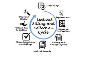 Medical Billing Requirements for ENT Practices